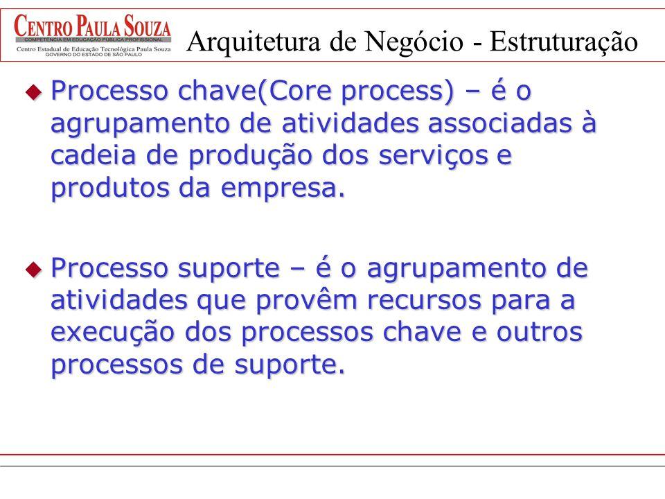 Arquitetura de Negócio - Estruturação