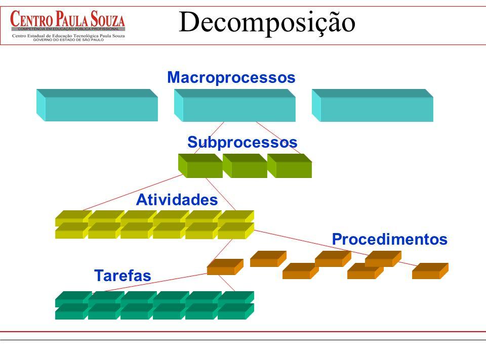 Decomposição Macroprocessos Subprocessos Atividades Procedimentos