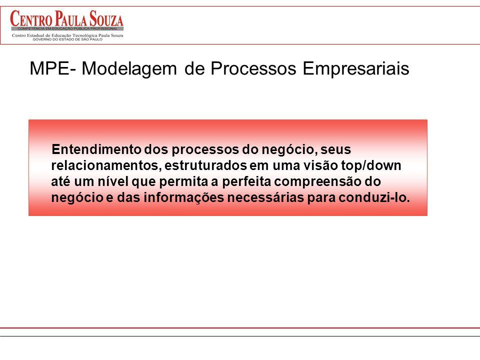 MPE- Modelagem de Processos Empresariais