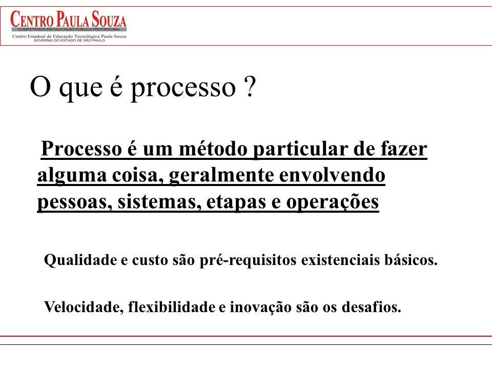 O que é processo Processo é um método particular de fazer alguma coisa, geralmente envolvendo pessoas, sistemas, etapas e operações.