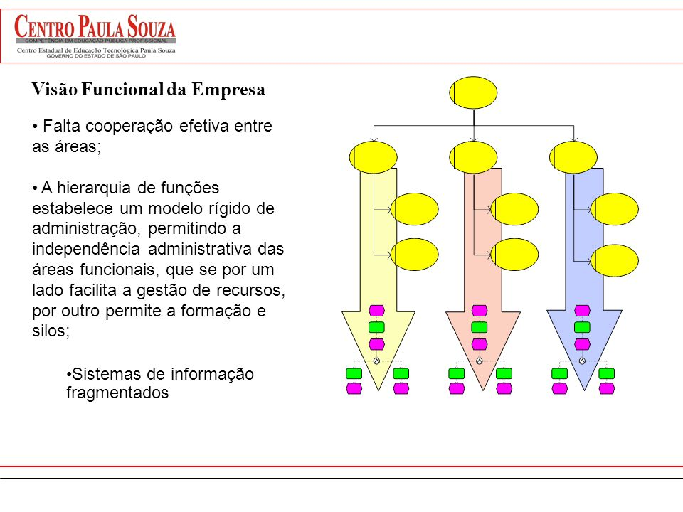 Visão Funcional da Empresa