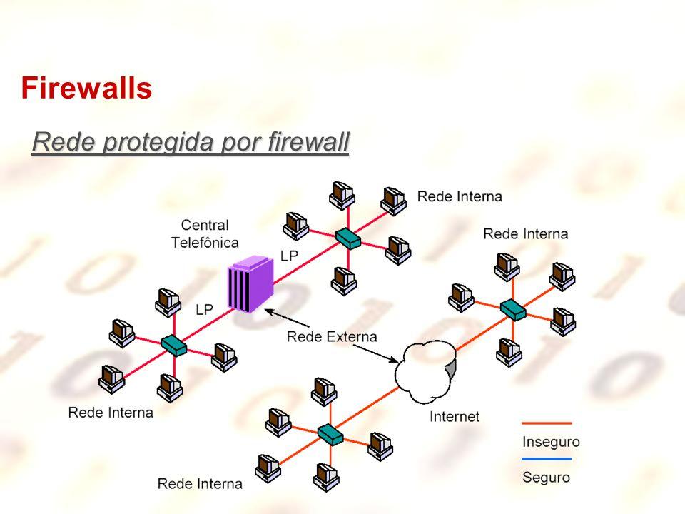 Firewalls Rede protegida por firewall