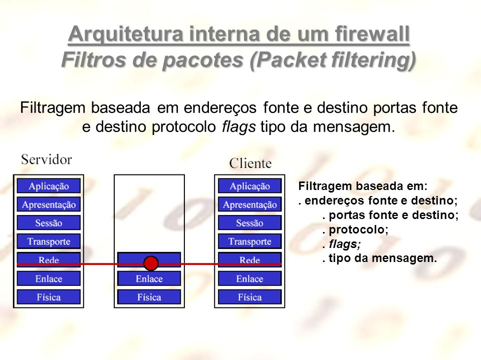 Arquitetura interna de um firewall Filtros de pacotes (Packet filtering) Filtragem baseada em endereços fonte e destino portas fonte e destino protocolo flags tipo da mensagem.