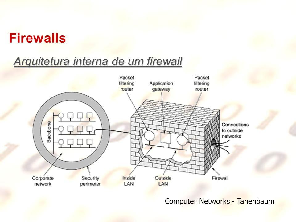 Firewalls Arquitetura interna de um firewall