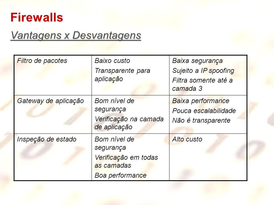 Firewalls Vantagens x Desvantagens Filtro de pacotes Baixo custo
