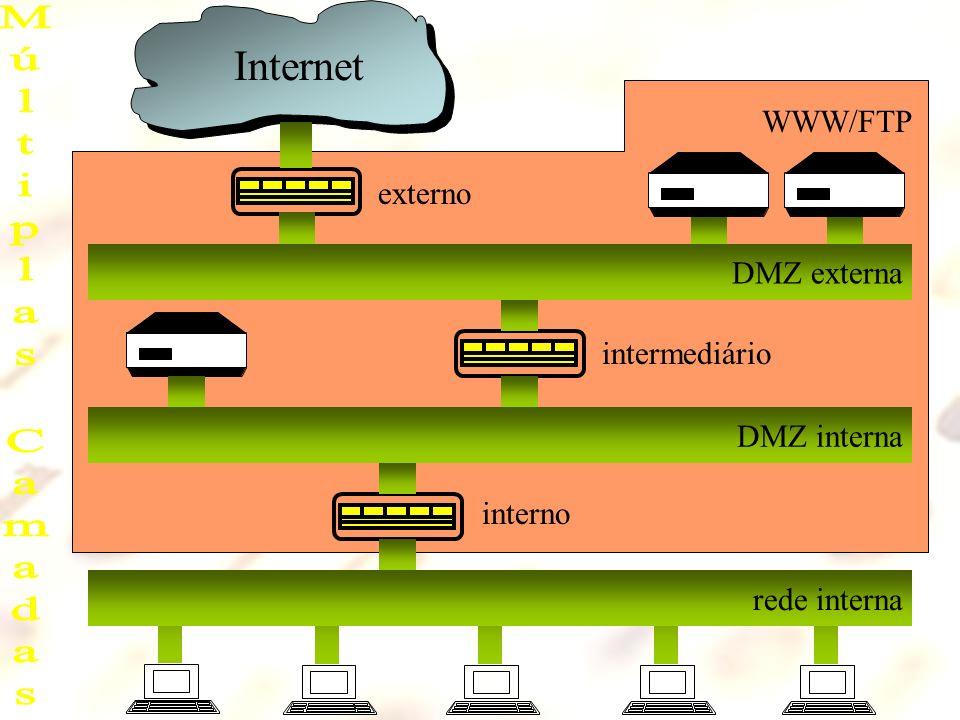 Múltiplas Camadas Internet WWW/FTP externo DMZ externa intermediário