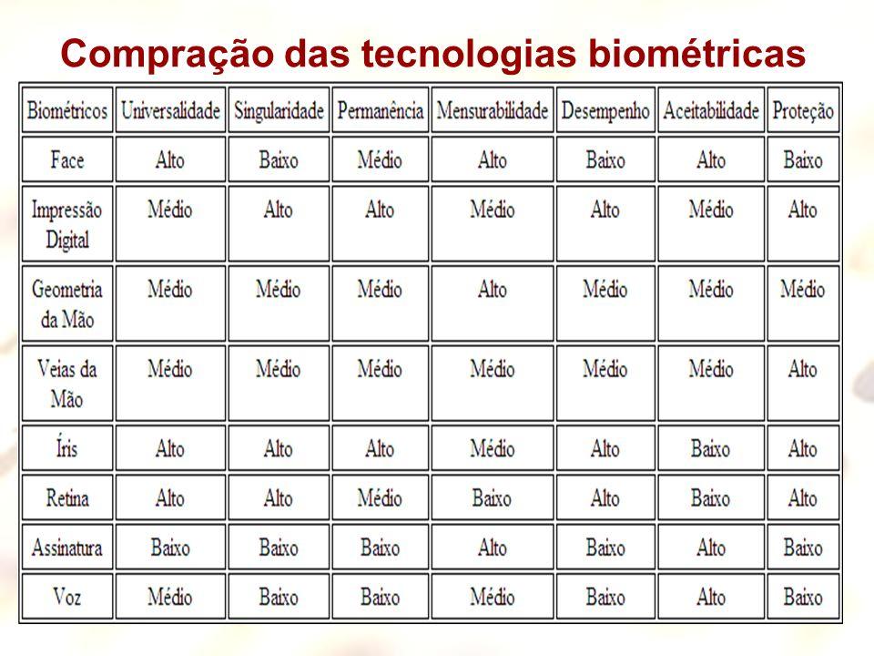 Compração das tecnologias biométricas