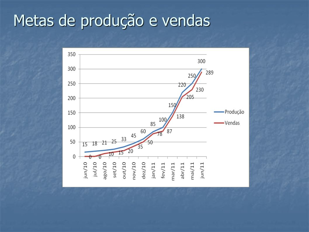 Metas de produção e vendas