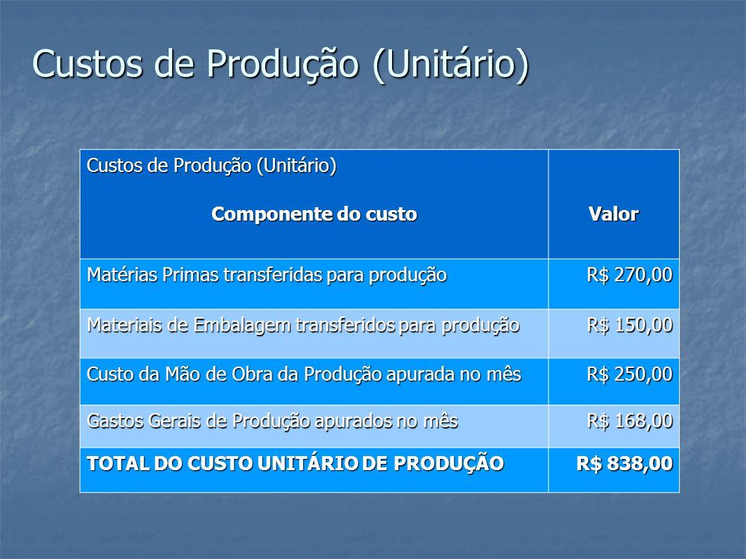 Custos de Produção (Unitário)
