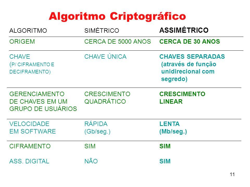 Algoritmo Criptográfico