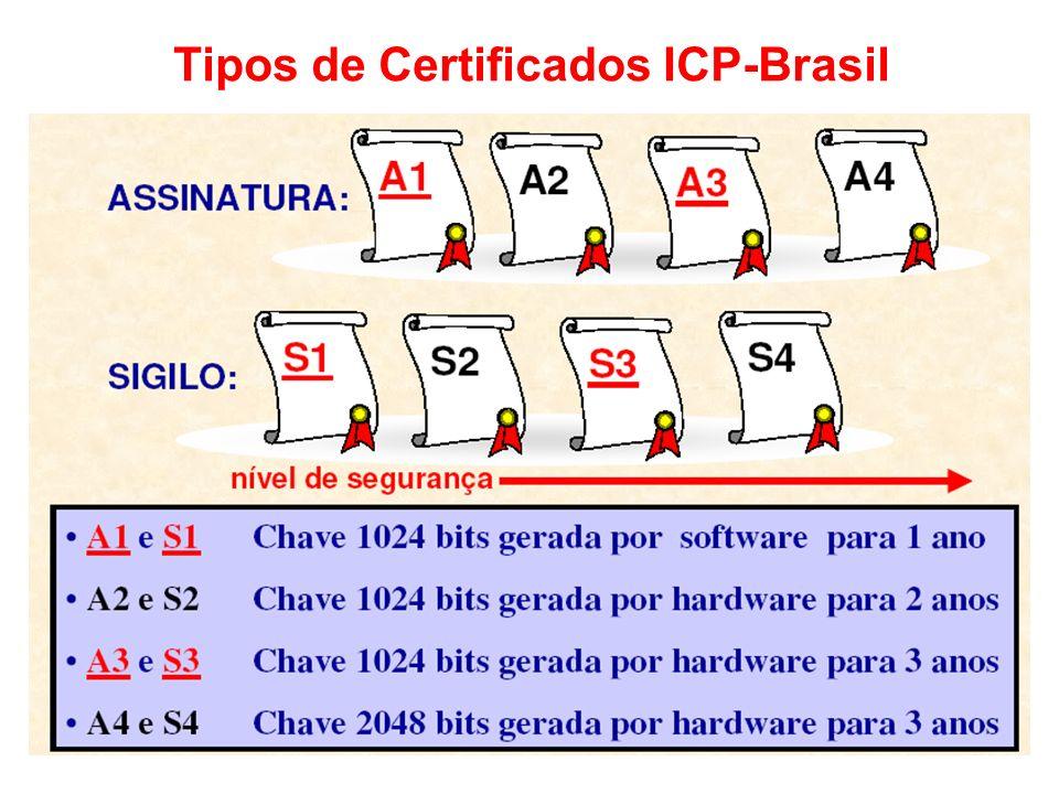 Tipos de Certificados ICP-Brasil