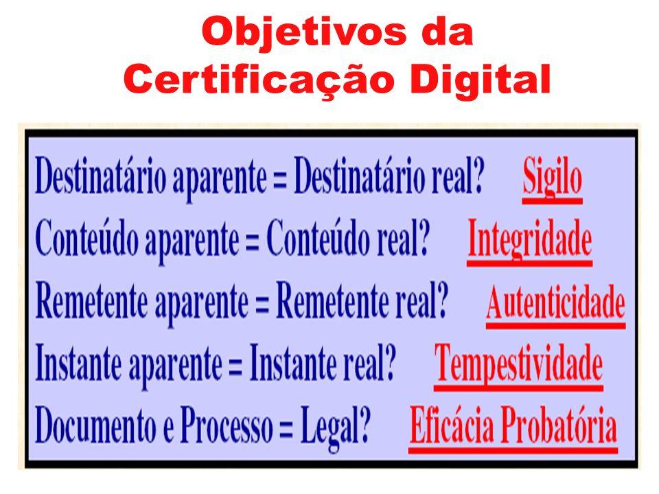 Objetivos da Certificação Digital