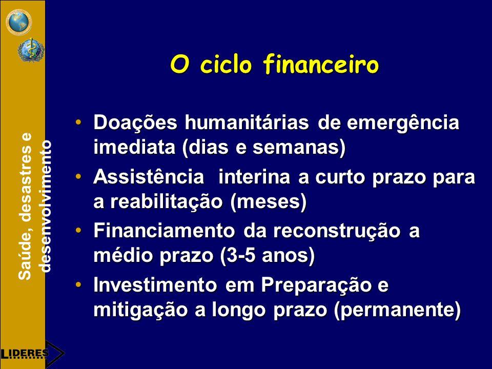 O ciclo financeiro Doações humanitárias de emergência imediata (dias e semanas) Assistência interina a curto prazo para a reabilitação (meses)