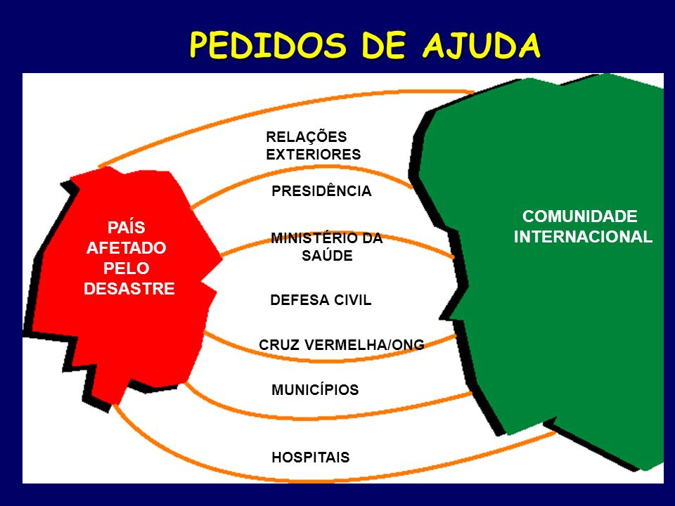 PEDIDOS DE AJUDA COMUNIDADE PAÍS AFETADO PELO INTERNACIONAL DESASTRE