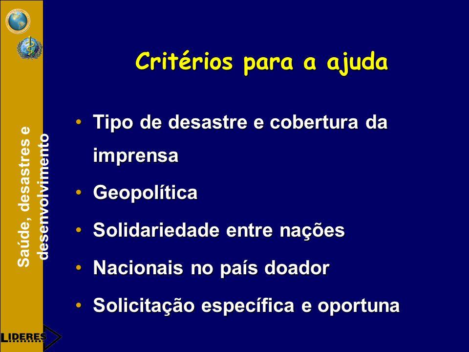 Critérios para a ajuda Tipo de desastre e cobertura da imprensa