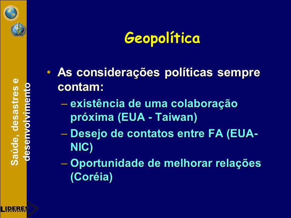 Geopolítica As considerações políticas sempre contam: