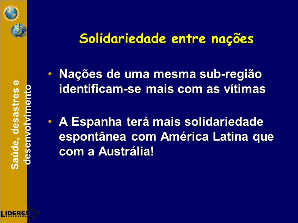 Solidariedade entre nações