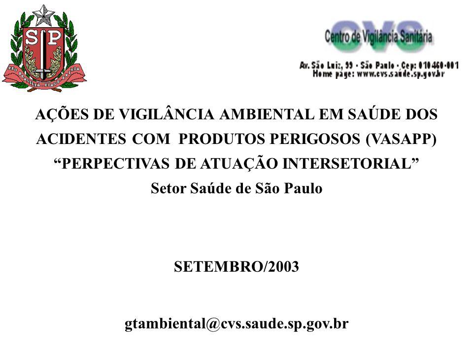 PERPECTIVAS DE ATUAÇÃO INTERSETORIAL Setor Saúde de São Paulo
