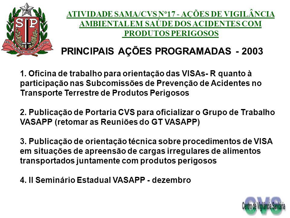 PRINCIPAIS AÇÕES PROGRAMADAS - 2003
