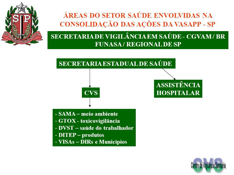 SECRETARIA DE VIGILÂNCIA EM SAÚDE - CGVAM / BR