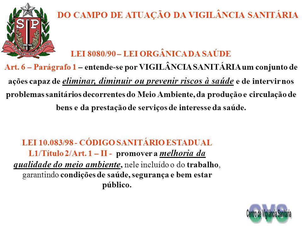 DO CAMPO DE ATUAÇÃO DA VIGILÂNCIA SANITÁRIA