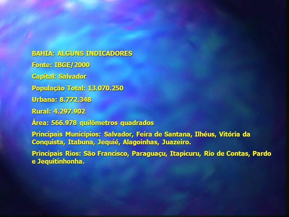 BAHIA: ALGUNS INDICADORES. Fonte: IBGE/2000. Capital: Salvador. População Total: 13.070.250. Urbana: 8.772.348.
