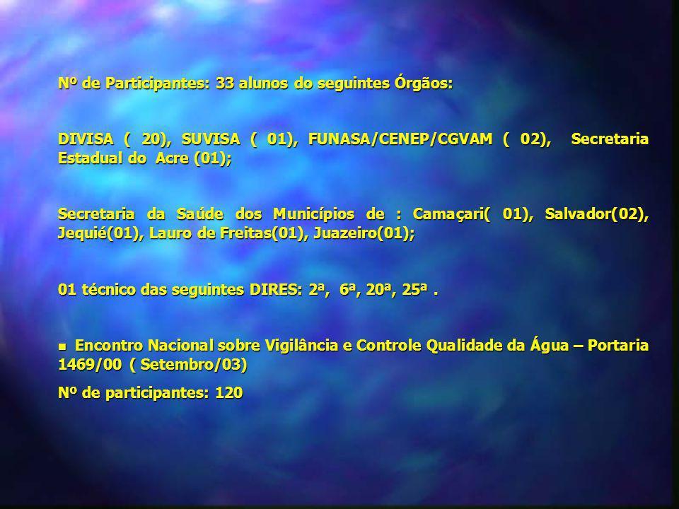 Nº de Participantes: 33 alunos do seguintes Órgãos: