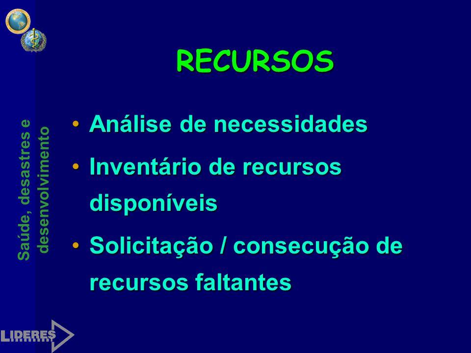 RECURSOS Análise de necessidades Inventário de recursos disponíveis