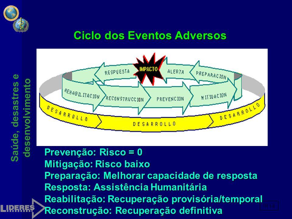 Ciclo dos Eventos Adversos