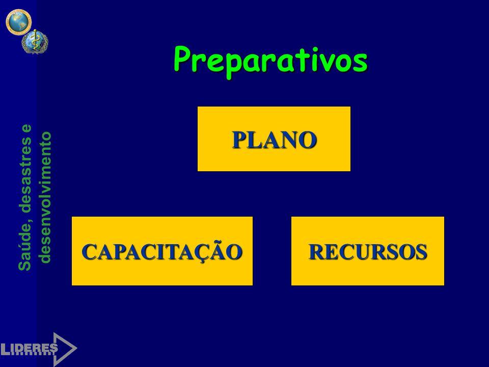 Preparativos PLANO CAPACITAÇÃO RECURSOS