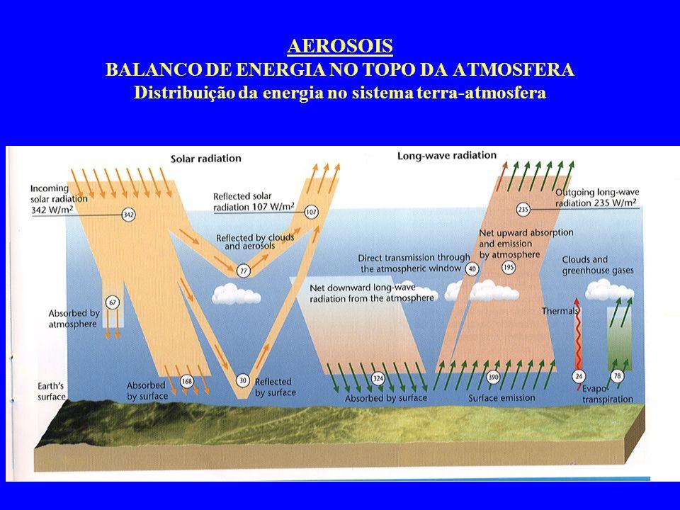 AEROSOIS BALANCO DE ENERGIA NO TOPO DA ATMOSFERA Distribuição da energia no sistema terra-atmosfera