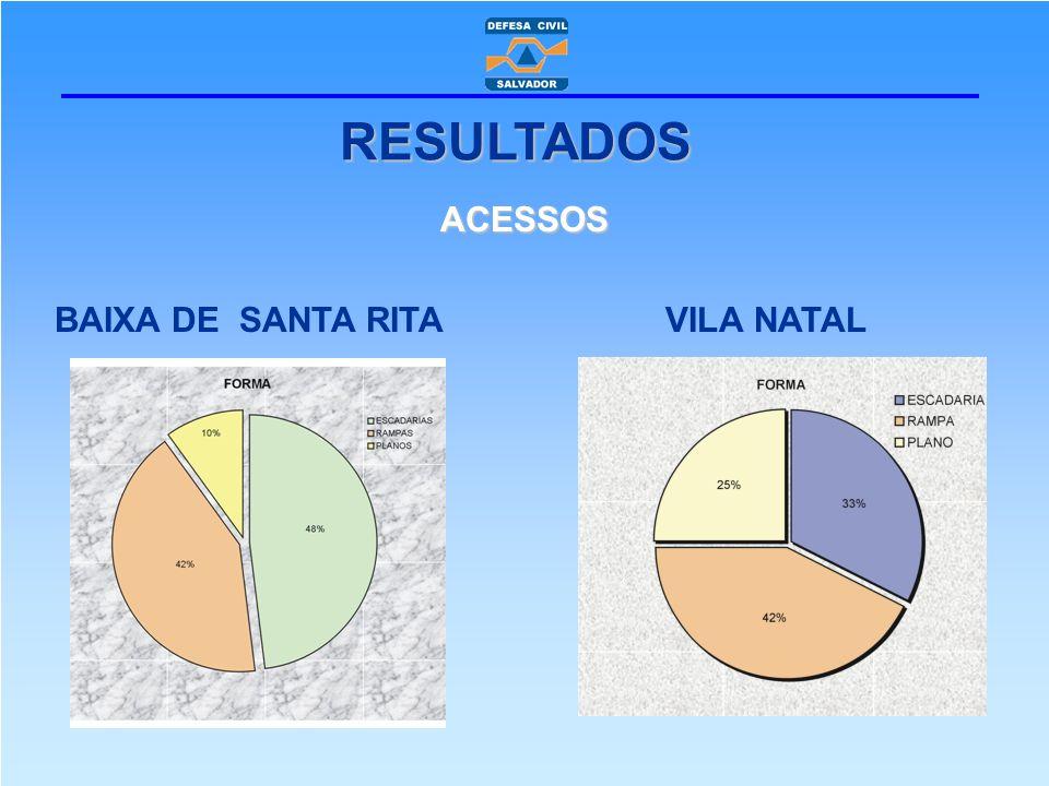RESULTADOS ACESSOS BAIXA DE SANTA RITA VILA NATAL
