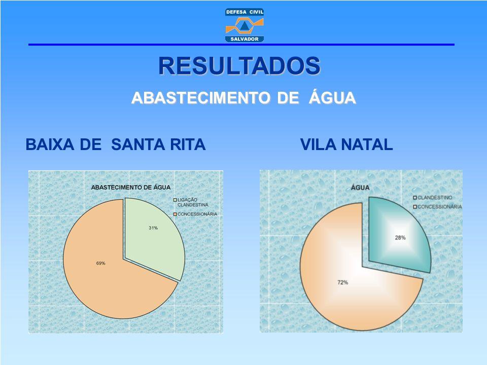 RESULTADOS ABASTECIMENTO DE ÁGUA BAIXA DE SANTA RITA VILA NATAL