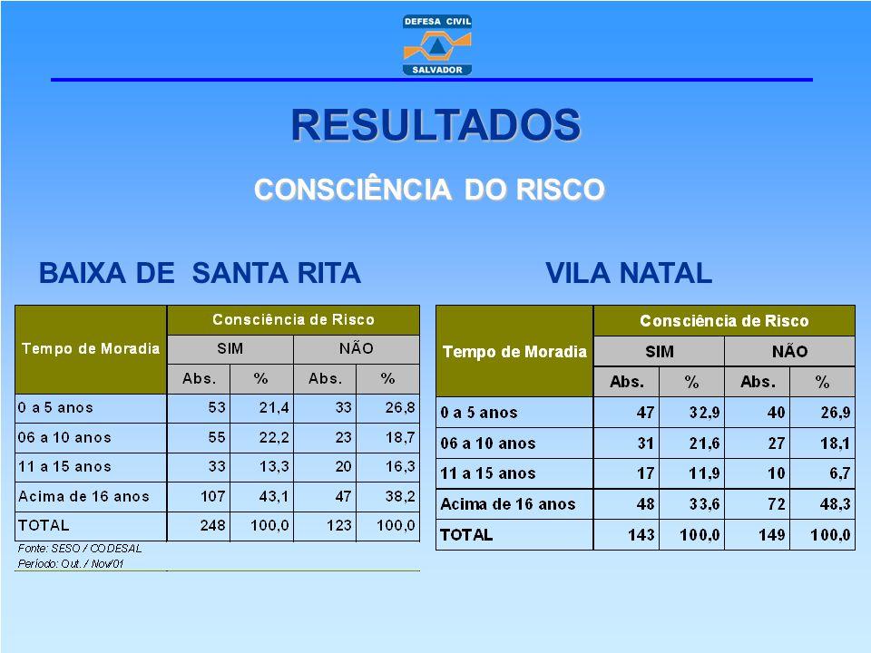 RESULTADOS CONSCIÊNCIA DO RISCO BAIXA DE SANTA RITA VILA NATAL