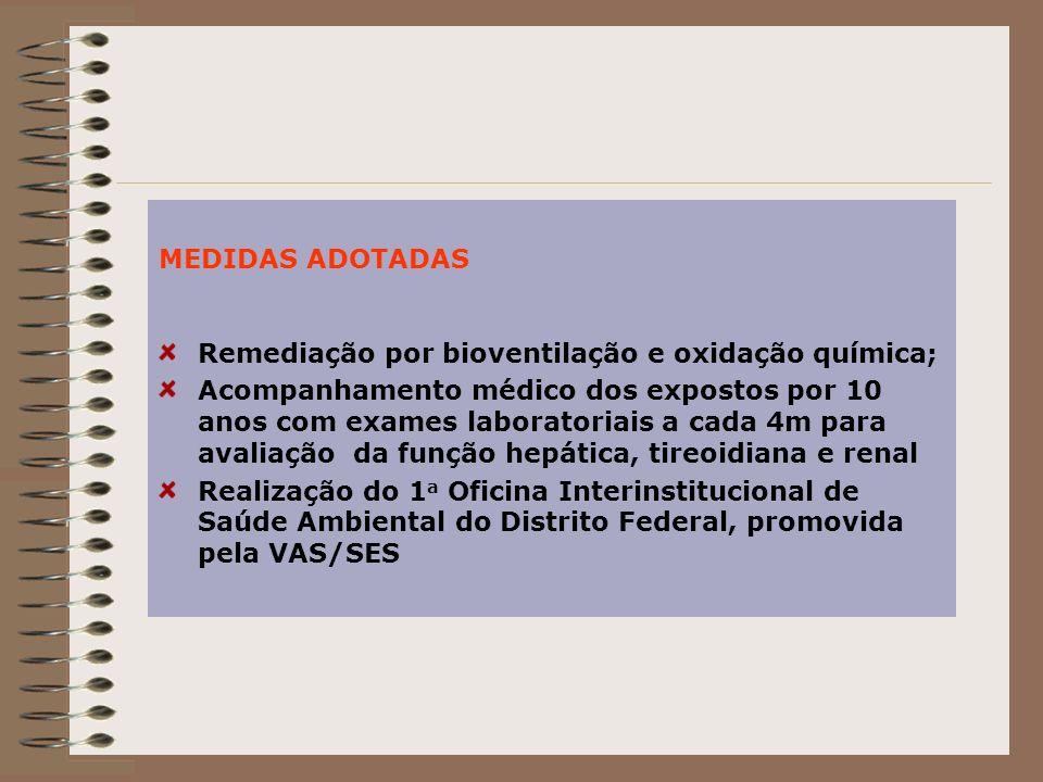 MEDIDAS ADOTADAS Remediação por bioventilação e oxidação química;