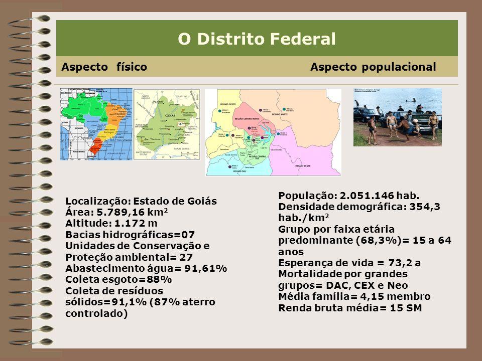 O Distrito Federal Aspecto físico Aspecto populacional