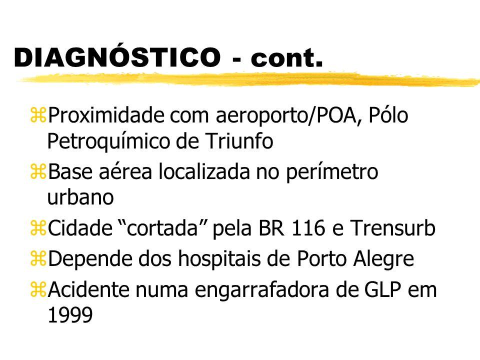 DIAGNÓSTICO - cont. Proximidade com aeroporto/POA, Pólo Petroquímico de Triunfo. Base aérea localizada no perímetro urbano.