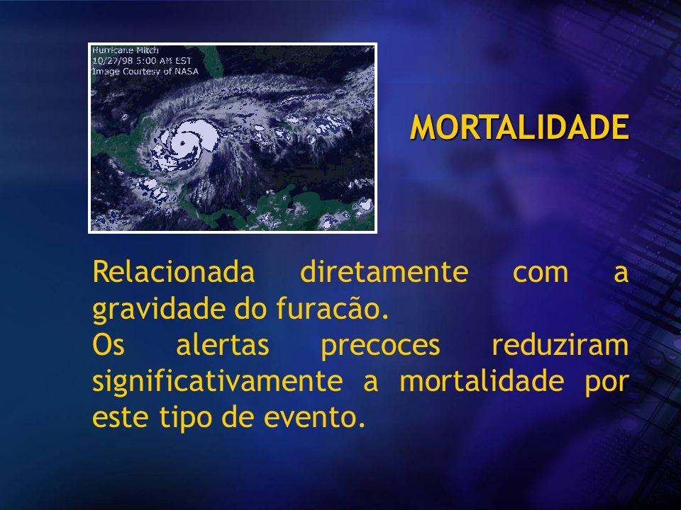 MORTALIDADE Relacionada diretamente com a gravidade do furacão.