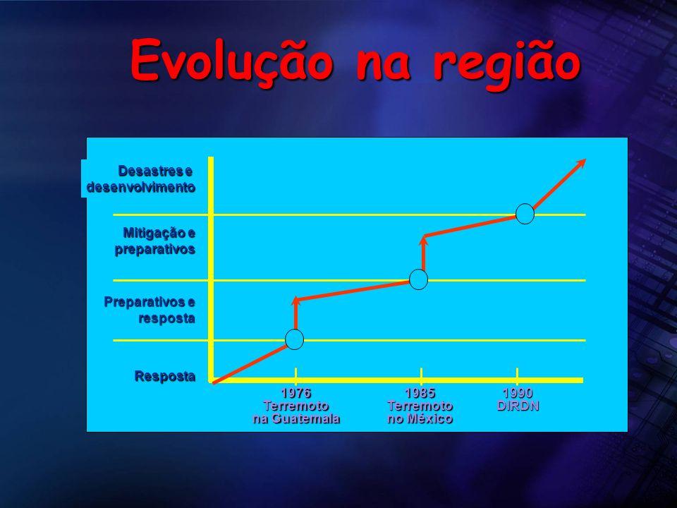 Evolução na região Desastres e desenvolvimento Mitigação e