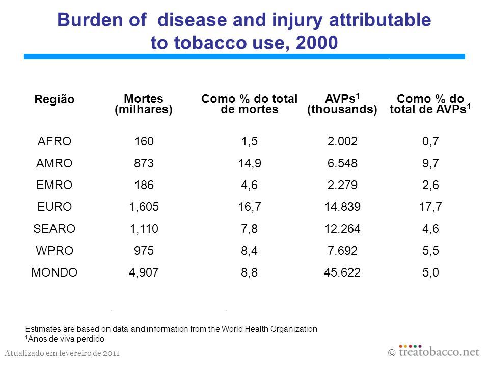 Burden of disease and injury attributable to tobacco use, 2000