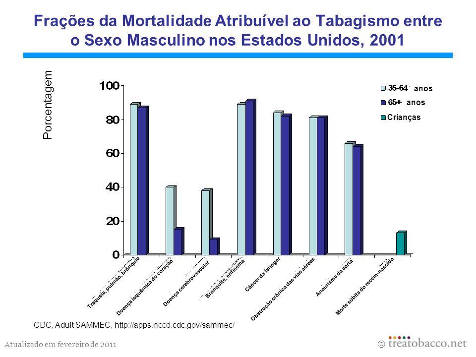 Frações da Mortalidade Atribuível ao Tabagismo entre o Sexo Masculino nos Estados Unidos, 2001