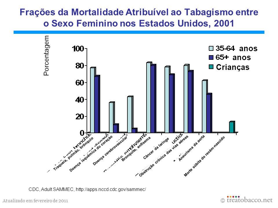Frações da Mortalidade Atribuível ao Tabagismo entre o Sexo Feminino nos Estados Unidos, 2001