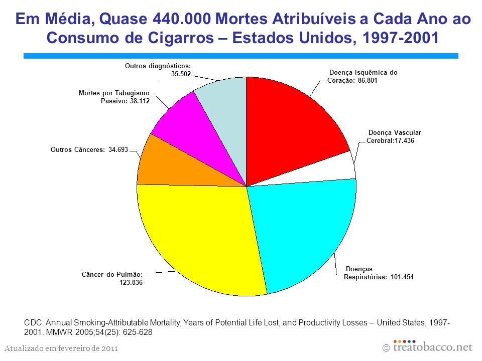 Em Média, Quase 440.000 Mortes Atribuíveis a Cada Ano ao Consumo de Cigarros – Estados Unidos, 1997-2001