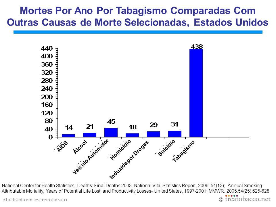 Mortes Por Ano Por Tabagismo Comparadas Com Outras Causas de Morte Selecionadas, Estados Unidos