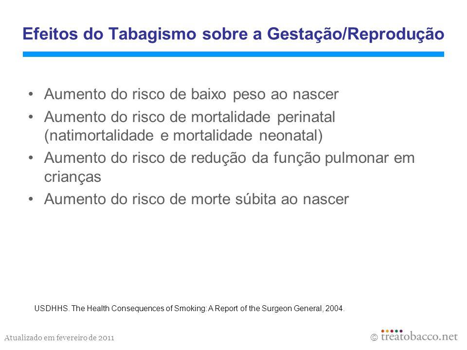 Efeitos do Tabagismo sobre a Gestação/Reprodução