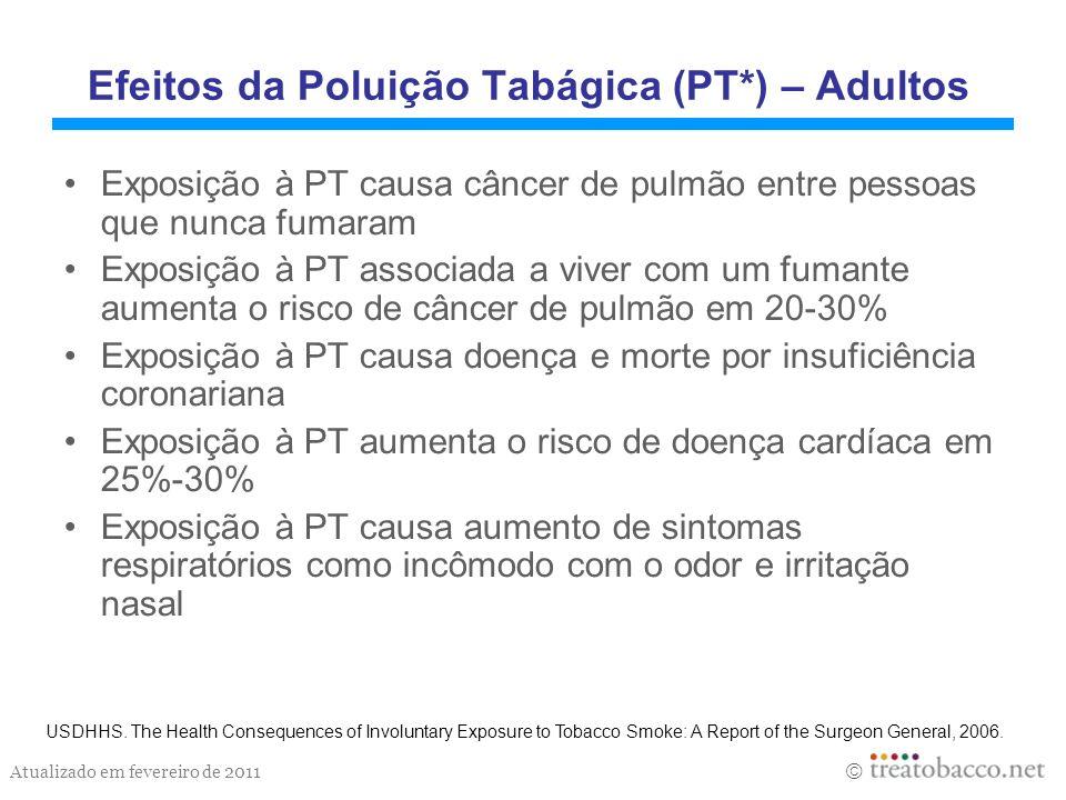 Efeitos da Poluição Tabágica (PT*) – Adultos