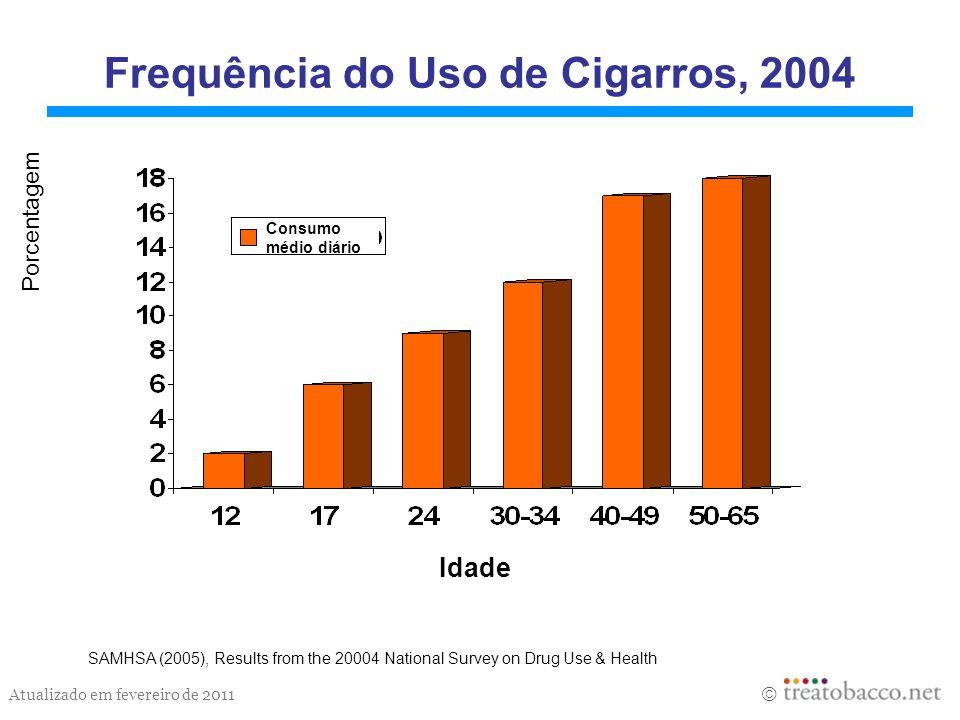 Frequência do Uso de Cigarros, 2004