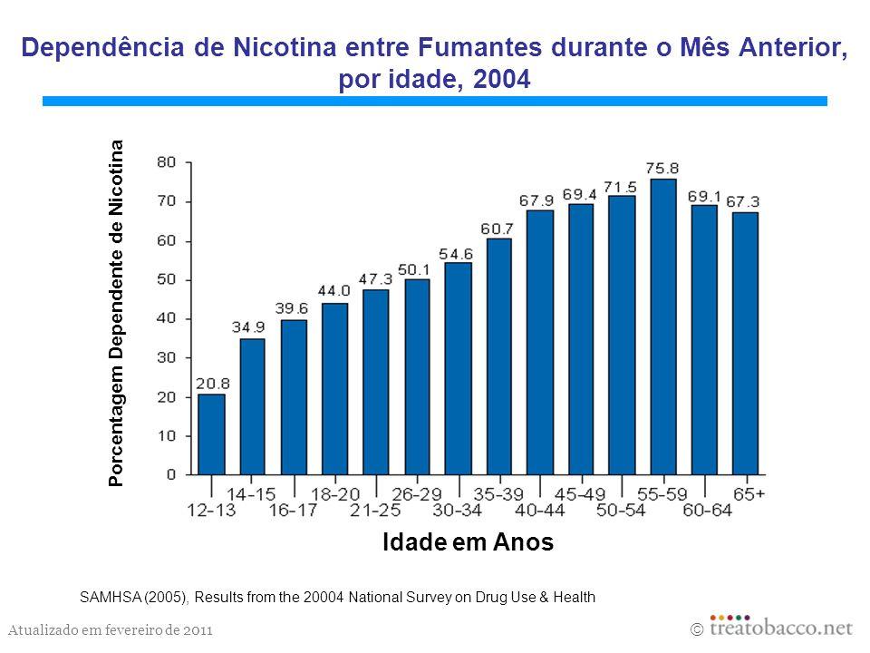 Dependência de Nicotina entre Fumantes durante o Mês Anterior, por idade, 2004
