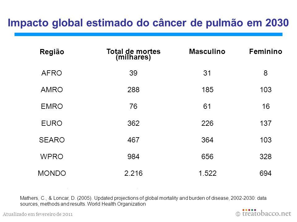 Impacto global estimado do câncer de pulmão em 2030