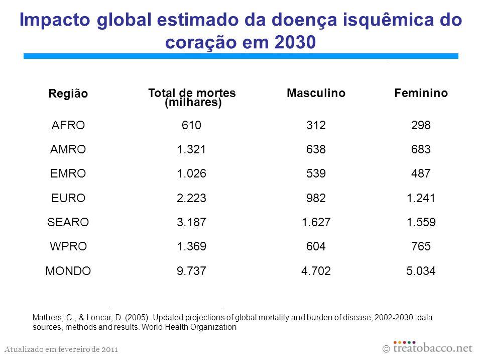 Impacto global estimado da doença isquêmica do coração em 2030